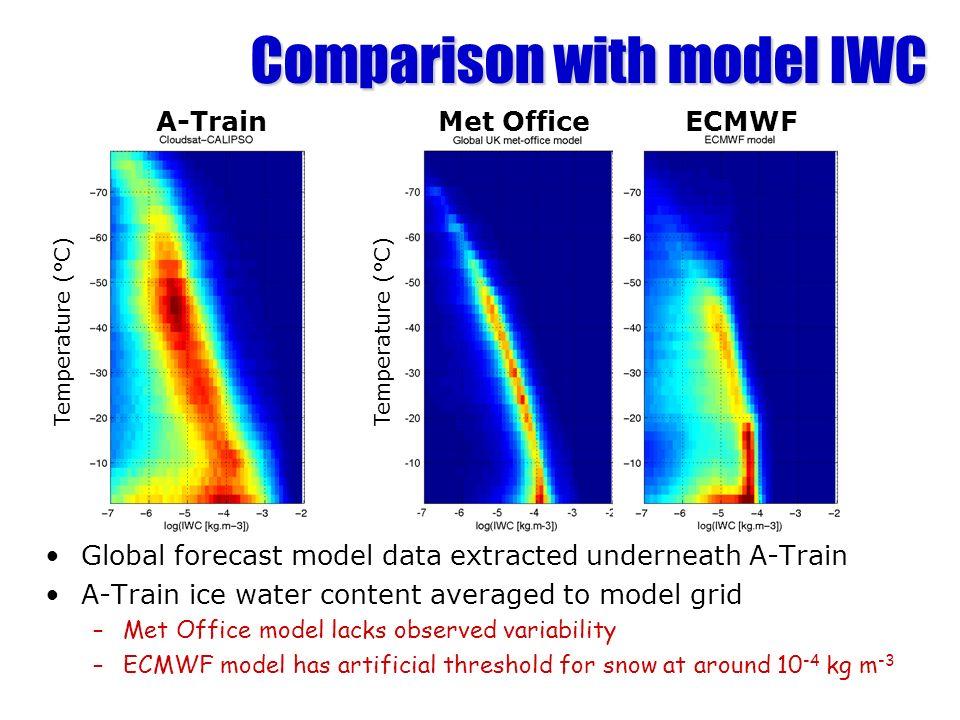 Comparison with model IWC
