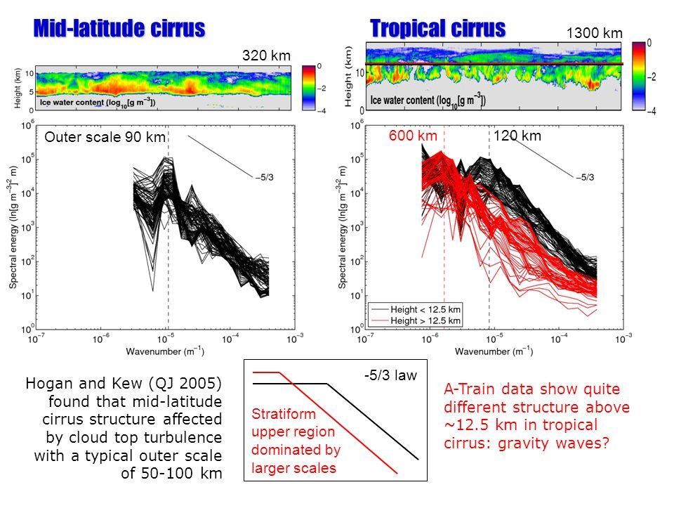Mid-latitude cirrus Tropical cirrus