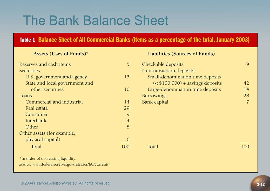 The Bank Balance Sheet © 2004 Pearson Addison-Wesley. All rights reserved