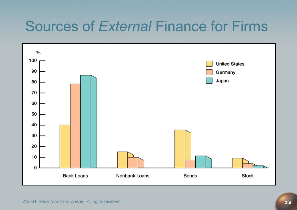 Sources of External Finance for Firms