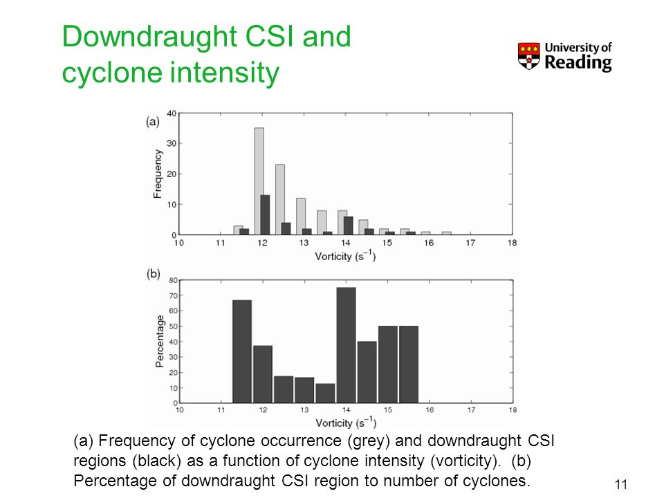 Downdraught CSI and cyclone intensity