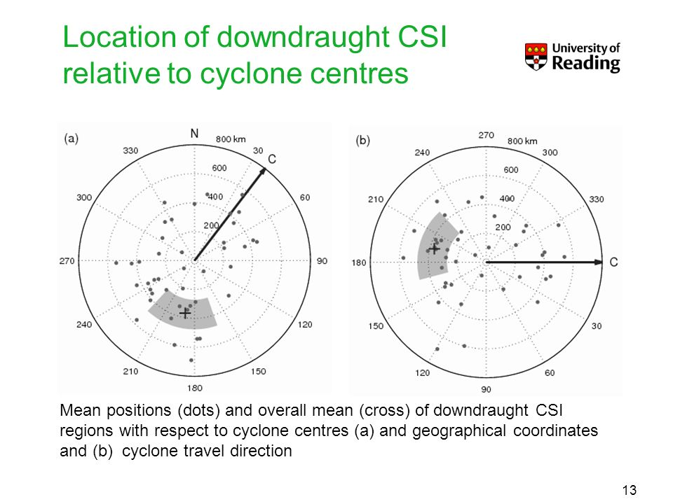 Location of downdraught CSI relative to cyclone centres