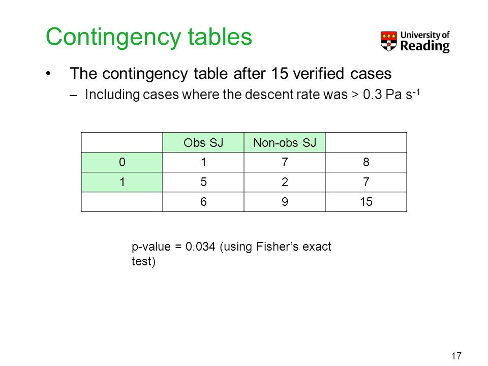 Contingency tables The contingency table after 15 verified cases