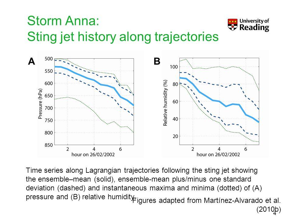 Storm Anna: Sting jet history along trajectories