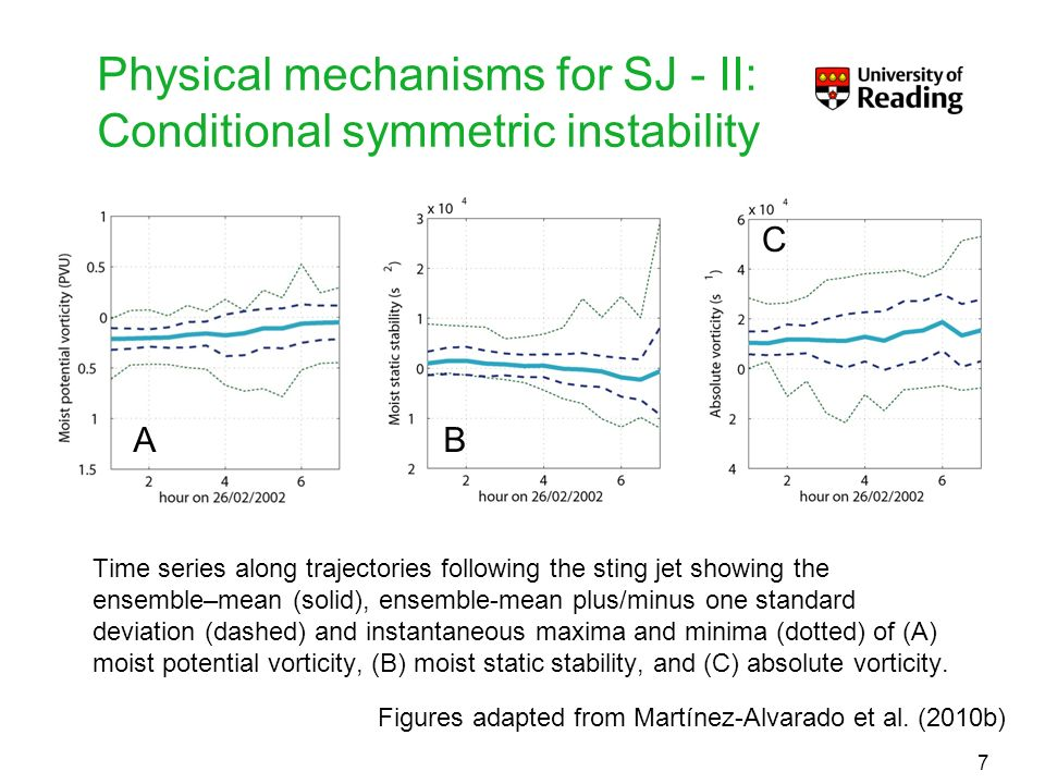 Physical mechanisms for SJ - II: Conditional symmetric instability