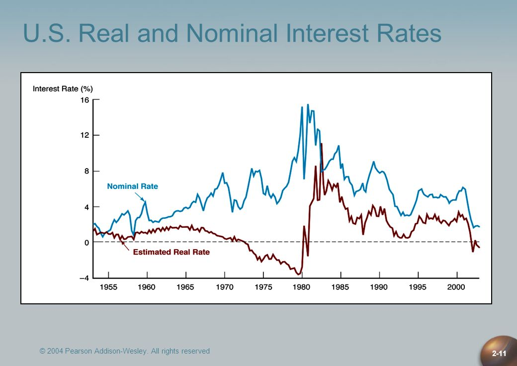 U.S. Real and Nominal Interest Rates