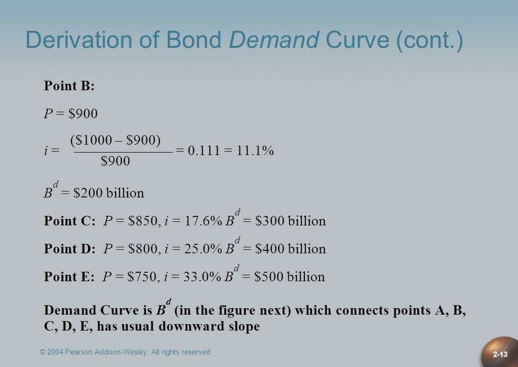 Derivation of Bond Demand Curve (cont.)