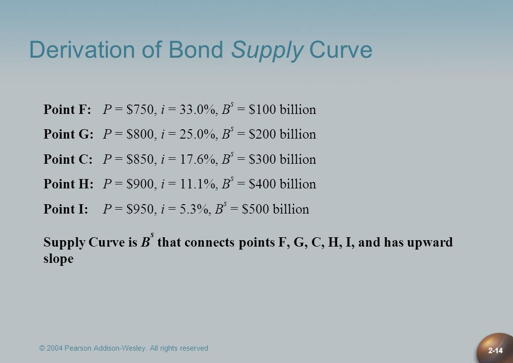 Derivation of Bond Supply Curve