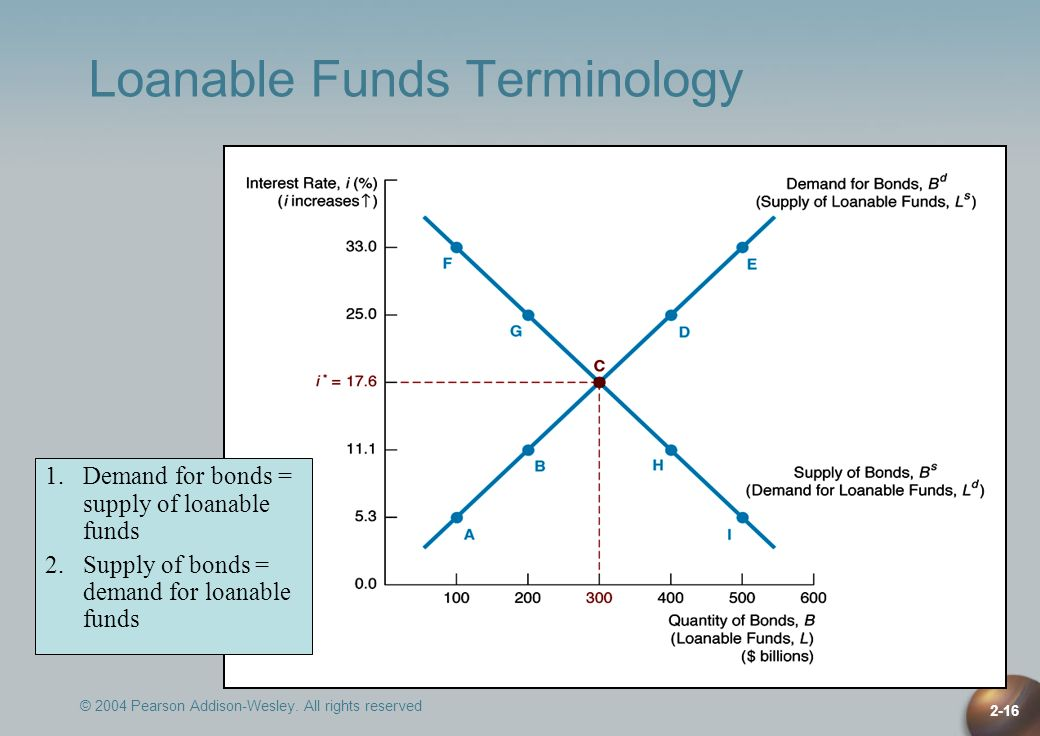 Loanable Funds Terminology