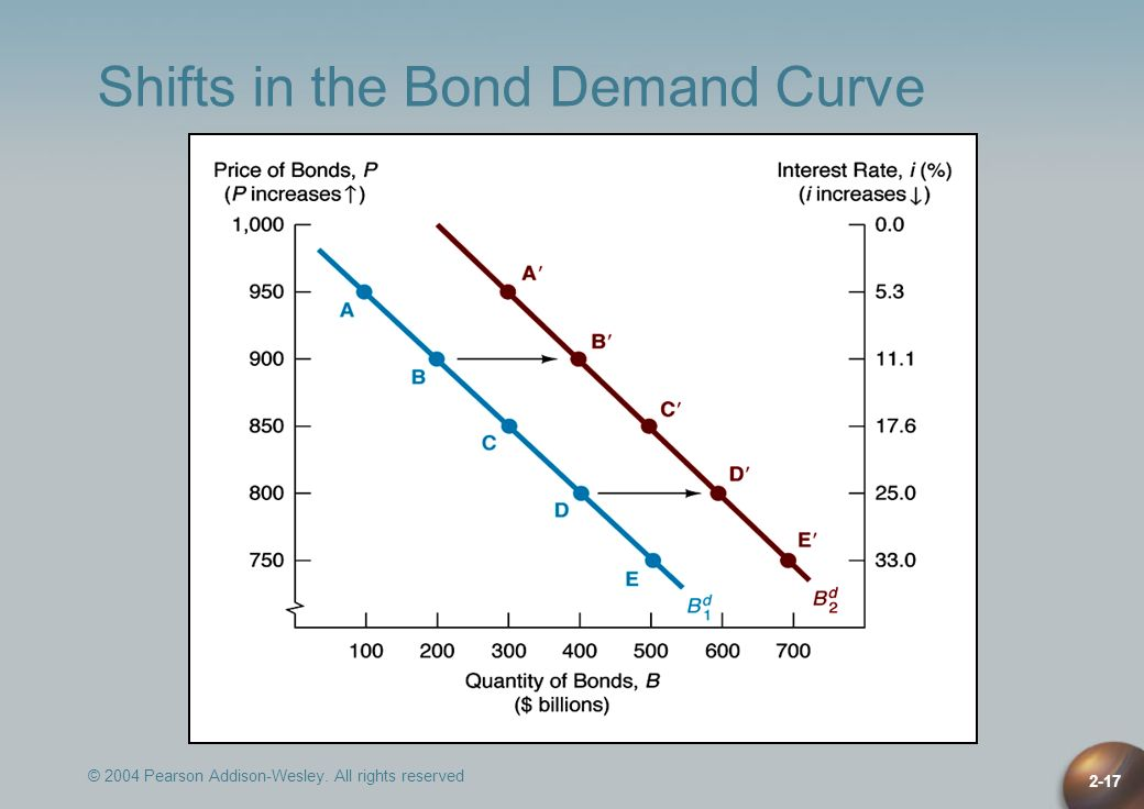 Shifts in the Bond Demand Curve