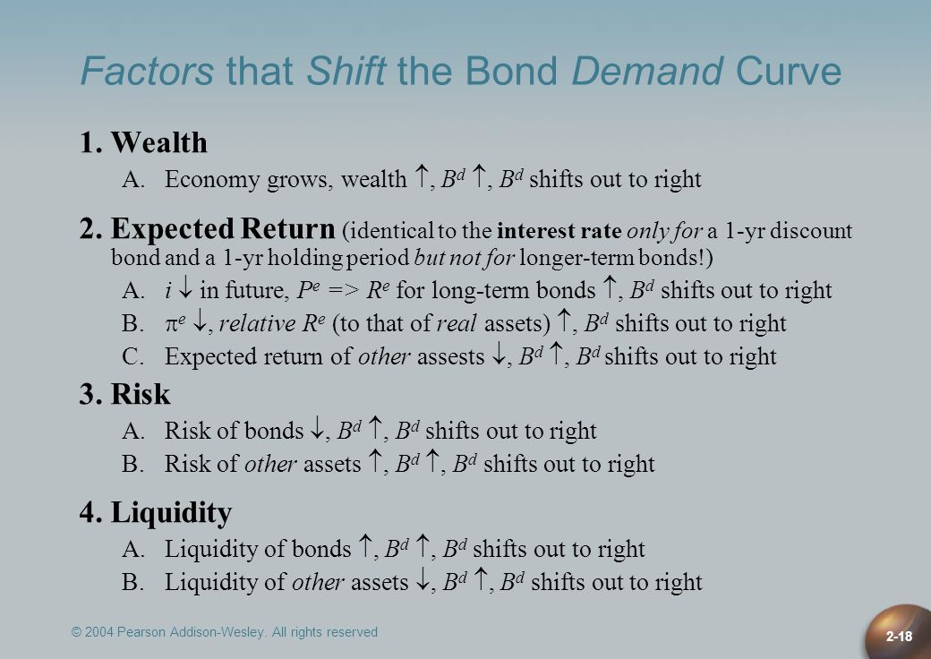 Factors that Shift the Bond Demand Curve