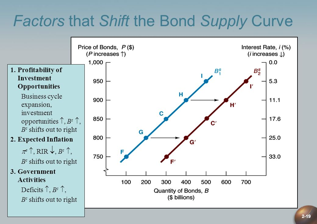Factors that Shift the Bond Supply Curve