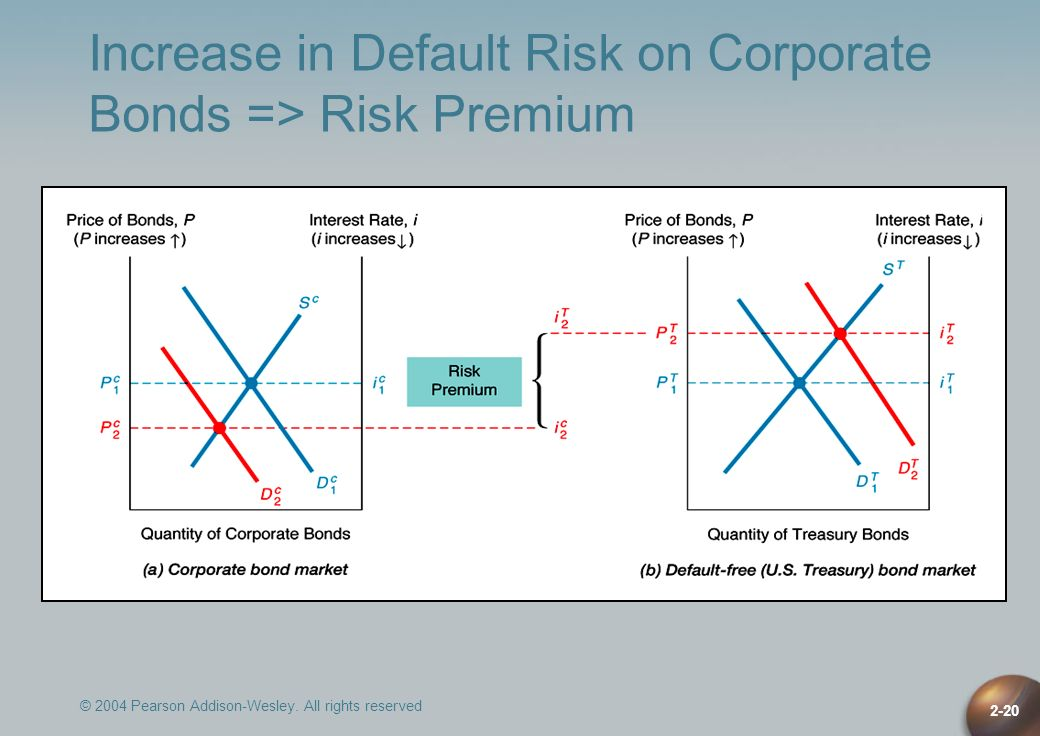 Increase in Default Risk on Corporate Bonds => Risk Premium
