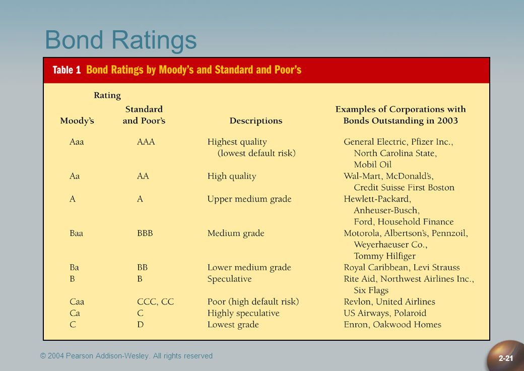 Bond Ratings © 2004 Pearson Addison-Wesley. All rights reserved