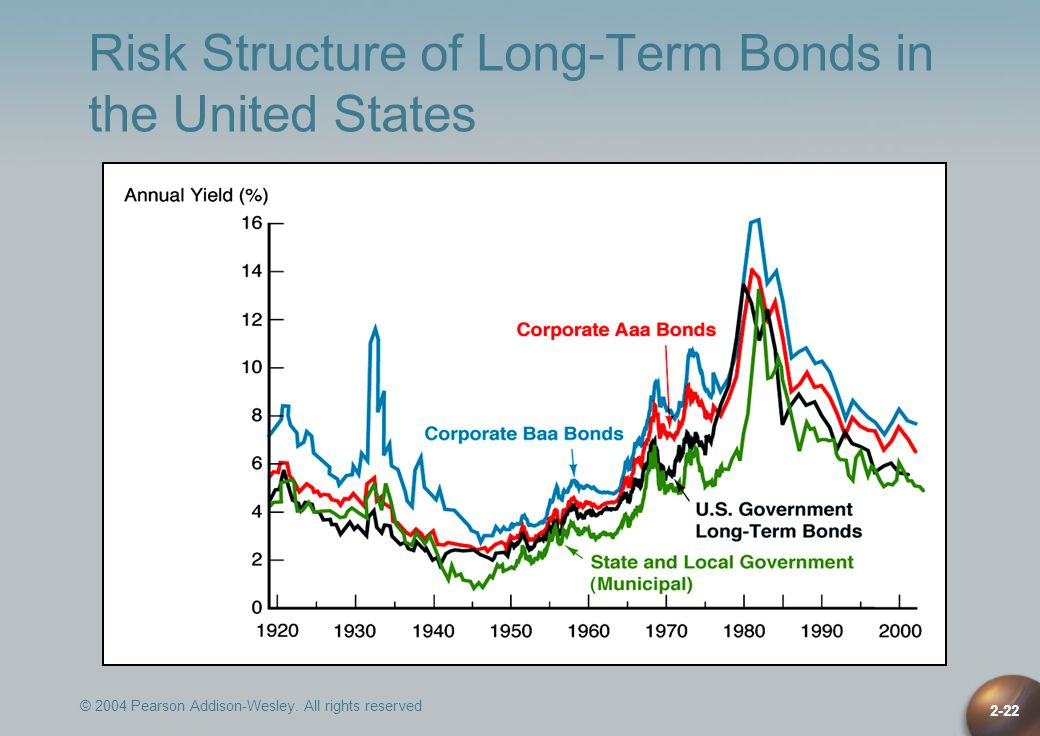 Risk Structure of Long-Term Bonds in the United States
