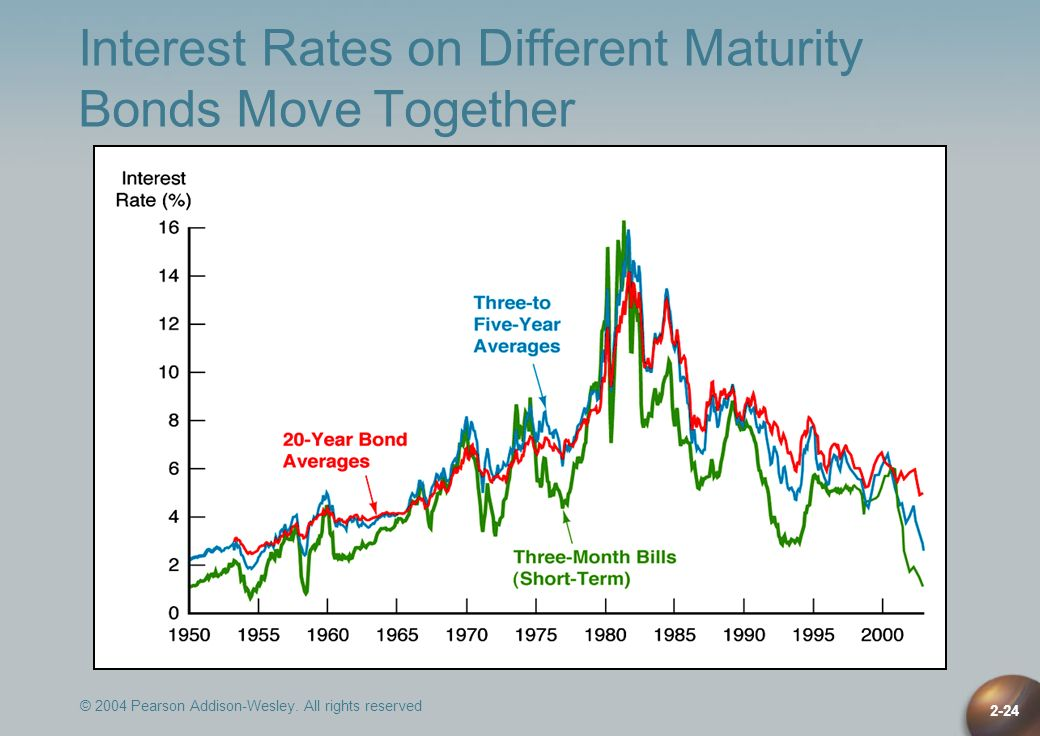 Interest Rates on Different Maturity Bonds Move Together