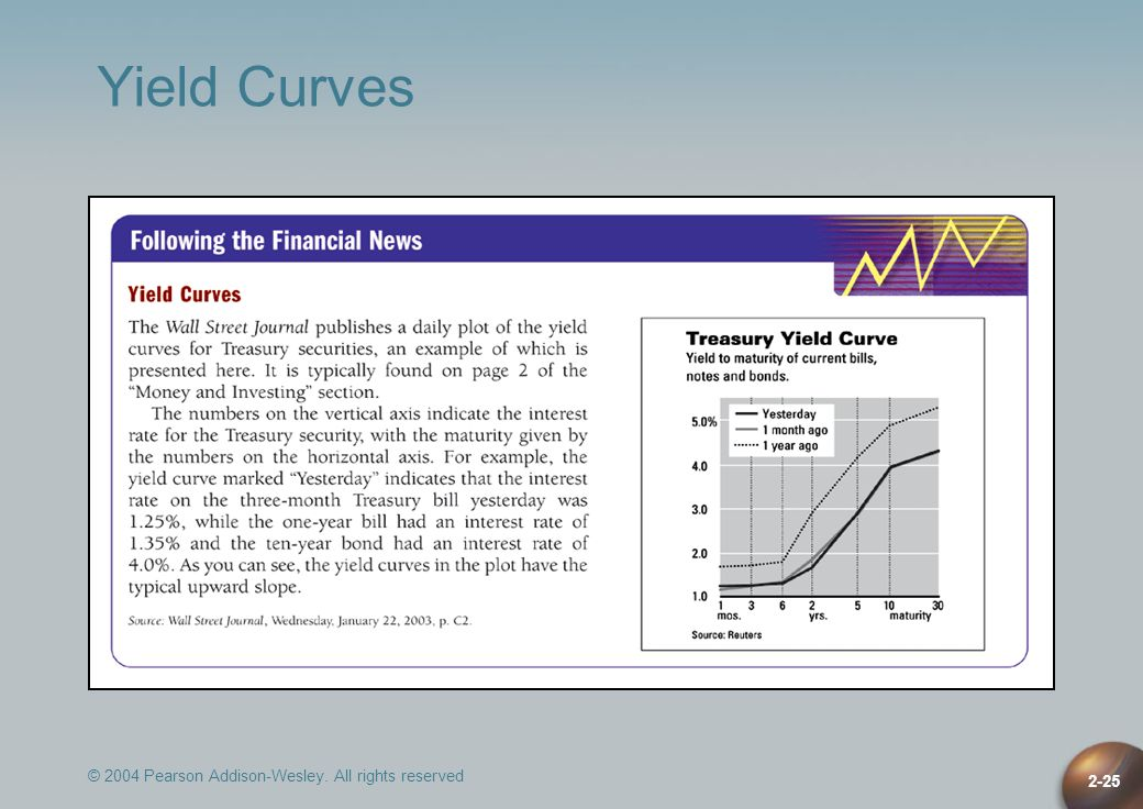 Yield Curves © 2004 Pearson Addison-Wesley. All rights reserved