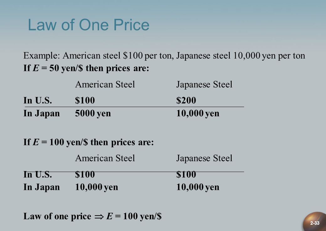 Law of One Price Example: American steel $100 per ton, Japanese steel 10,000 yen per ton. If E = 50 yen/$ then prices are: