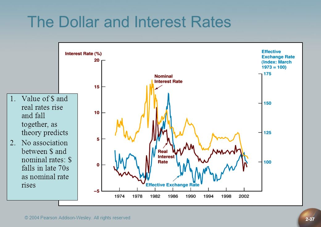 The Dollar and Interest Rates