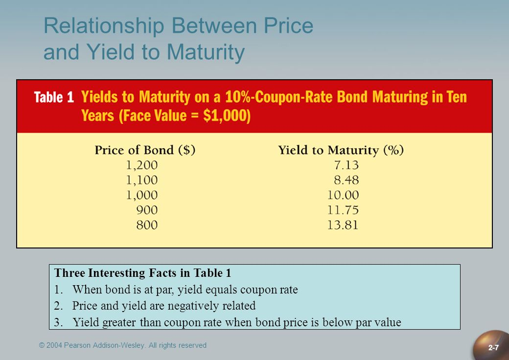 Relationship Between Price and Yield to Maturity
