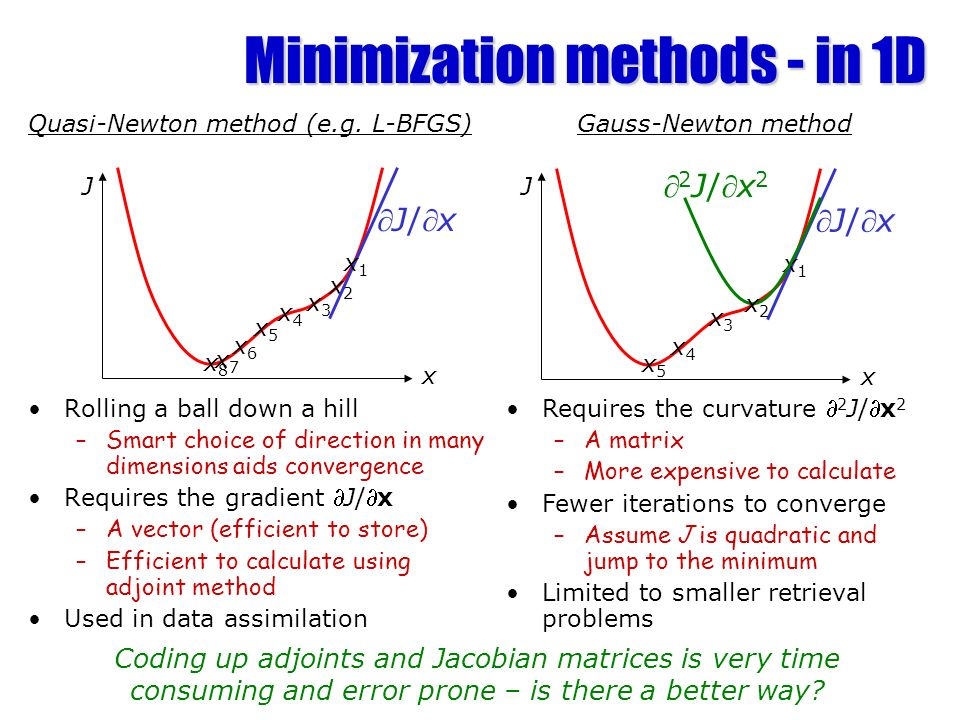 Minimization methods - in 1D