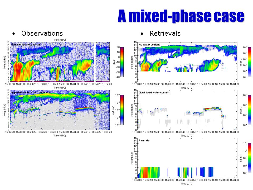 A mixed-phase case Observations Retrievals