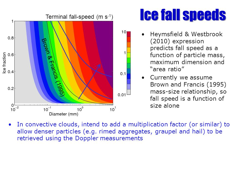 Ice fall speeds Terminal fall-speed (m s-1)