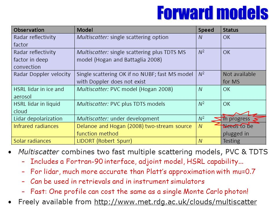 Forward models Observation. Model. Speed. Status. Radar reflectivity factor. Multiscatter: single scattering option.