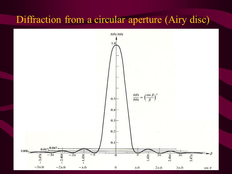 Diffraction from a circular aperture (Airy disc)