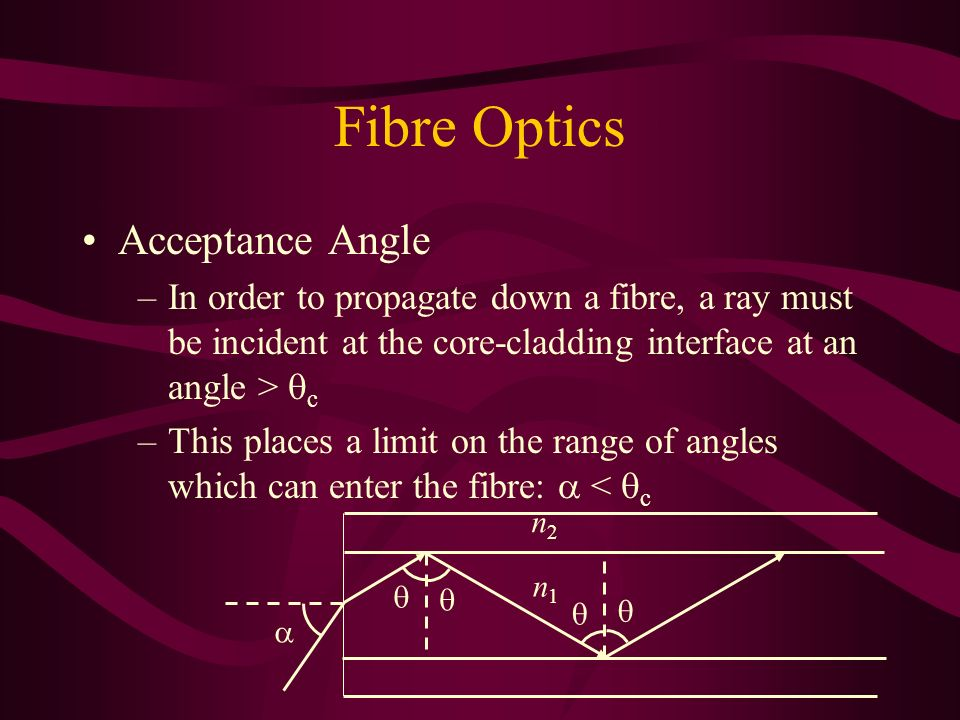 Fibre Optics Acceptance Angle