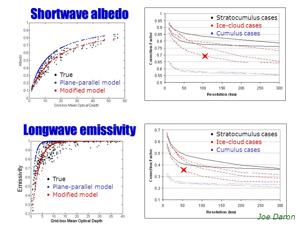 Shortwave albedo Longwave emissivity Joe Daron Stratocumulus cases