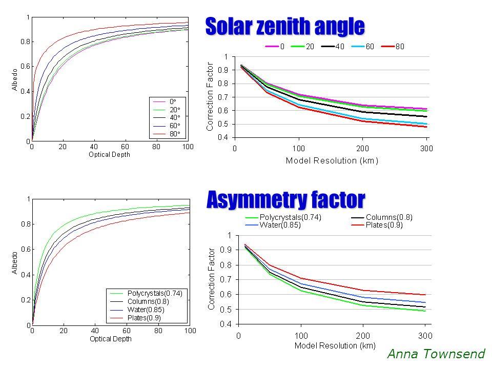 Solar zenith angle Asymmetry factor Anna Townsend