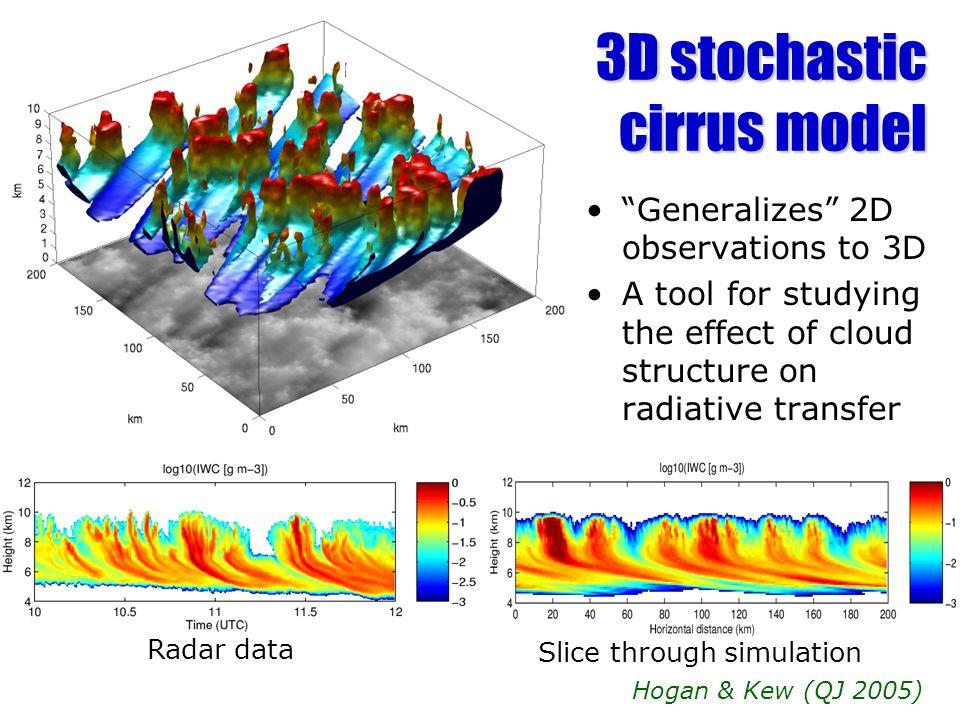 3D stochastic cirrus model
