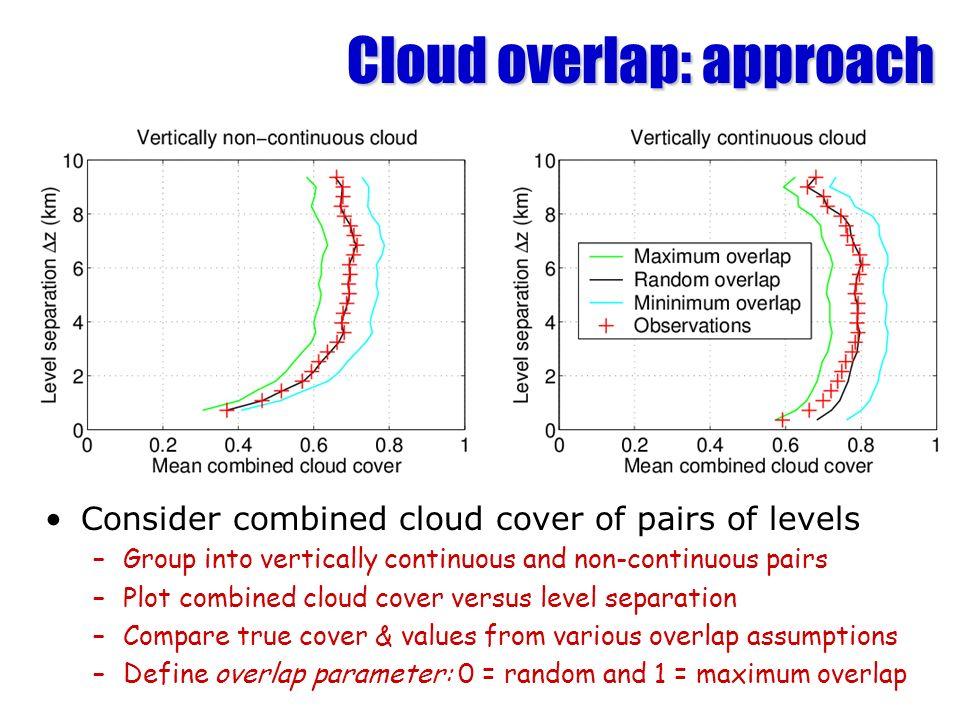 Cloud overlap: approach