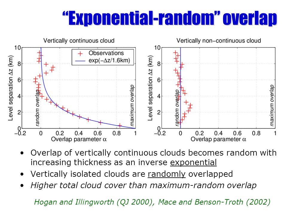 Exponential-random overlap