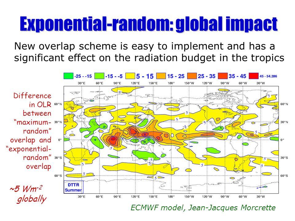 Exponential-random: global impact