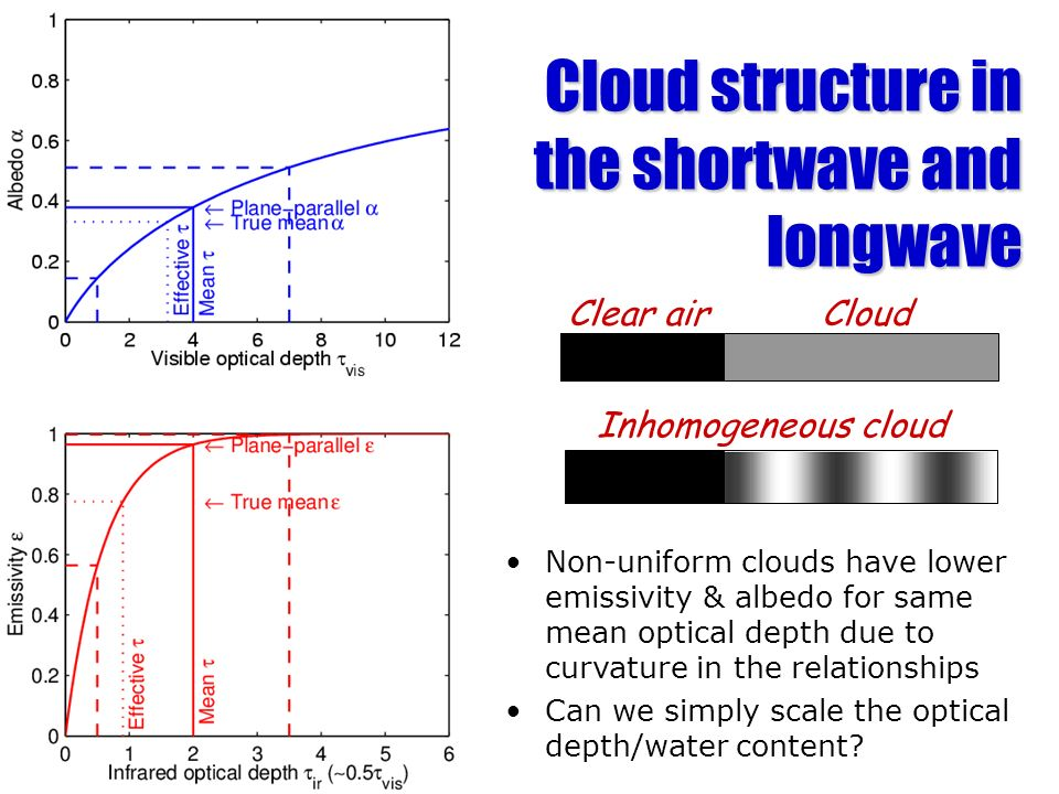 Cloud structure in the shortwave and longwave