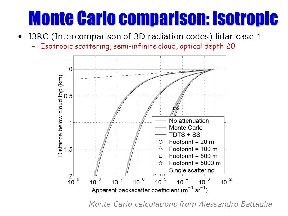 Monte Carlo comparison: Isotropic