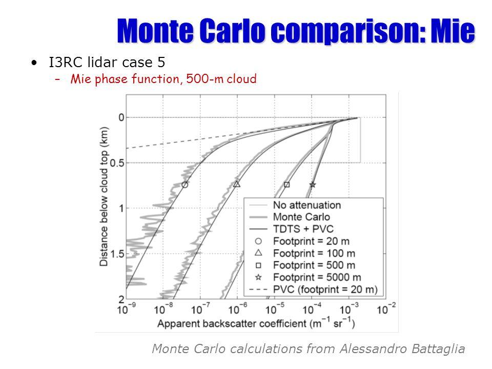 Monte Carlo comparison: Mie
