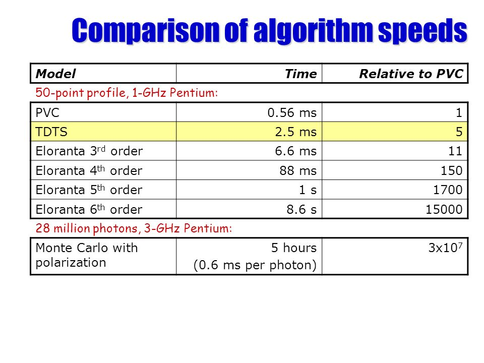 Comparison of algorithm speeds