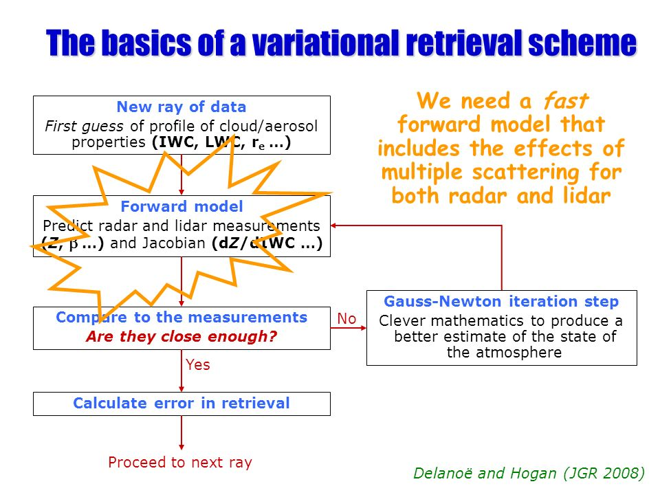 The basics of a variational retrieval scheme