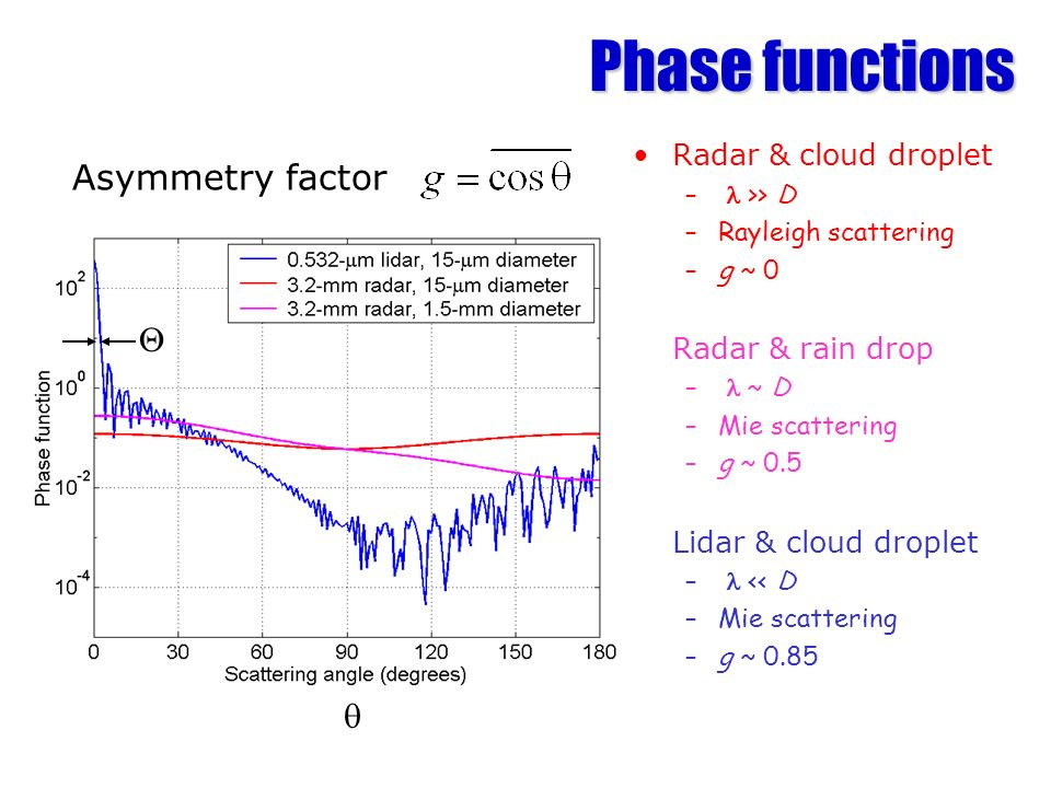 Phase functions Asymmetry factor Q q Radar & cloud droplet