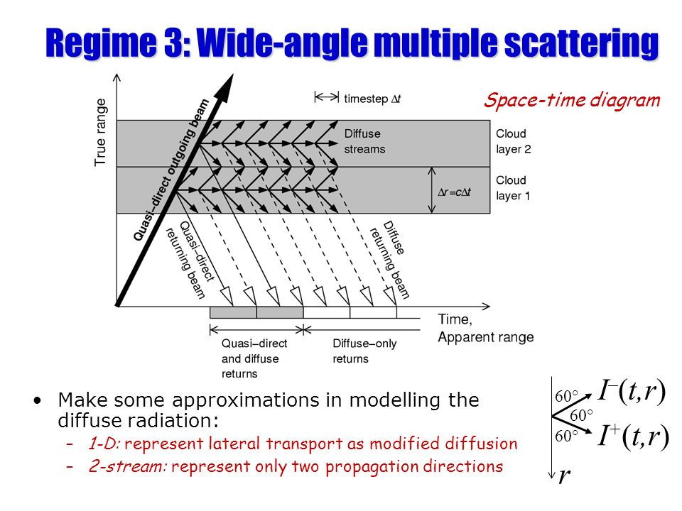 Regime 3: Wide-angle multiple scattering