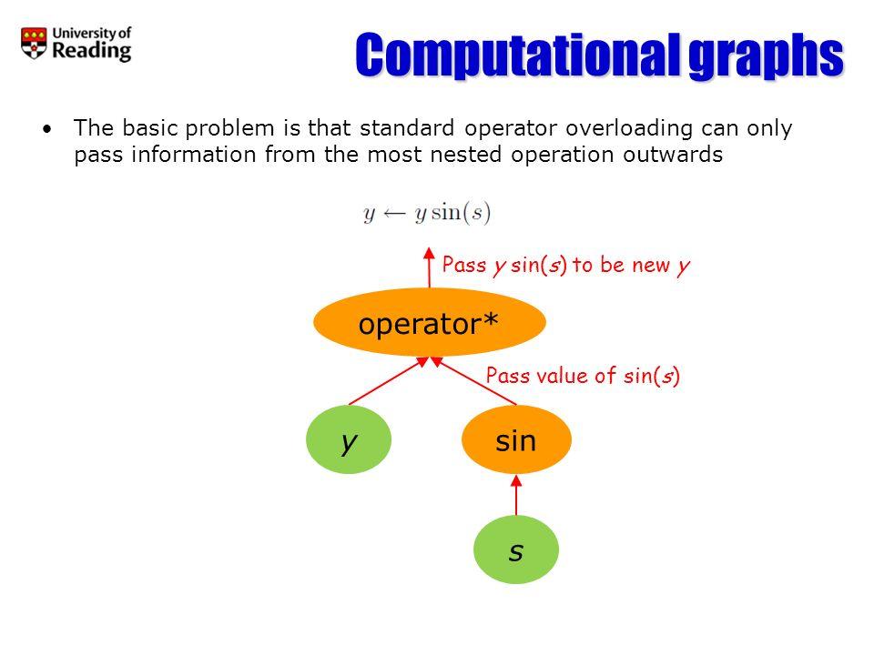 Computational graphs operator* y sin s