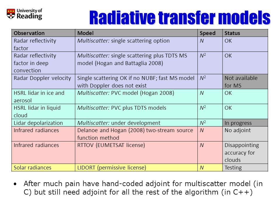 Radiative transfer models