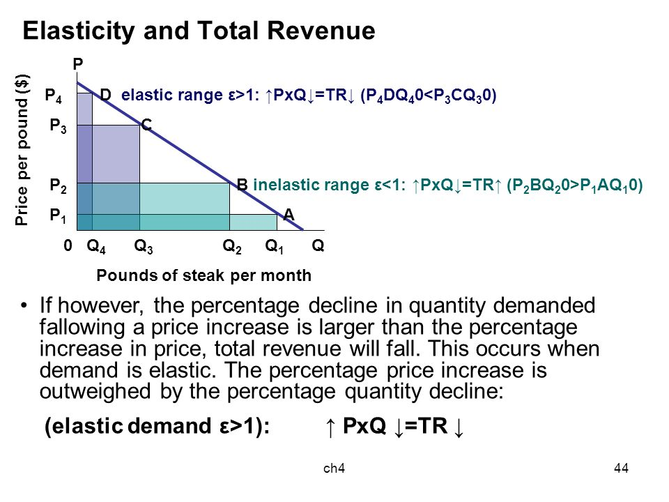 elasticity supply and demand Supply and demand elasticity is a concept in economics that describes the relationship between increases and decreases in price and increases and decreases in supply and/or demand.