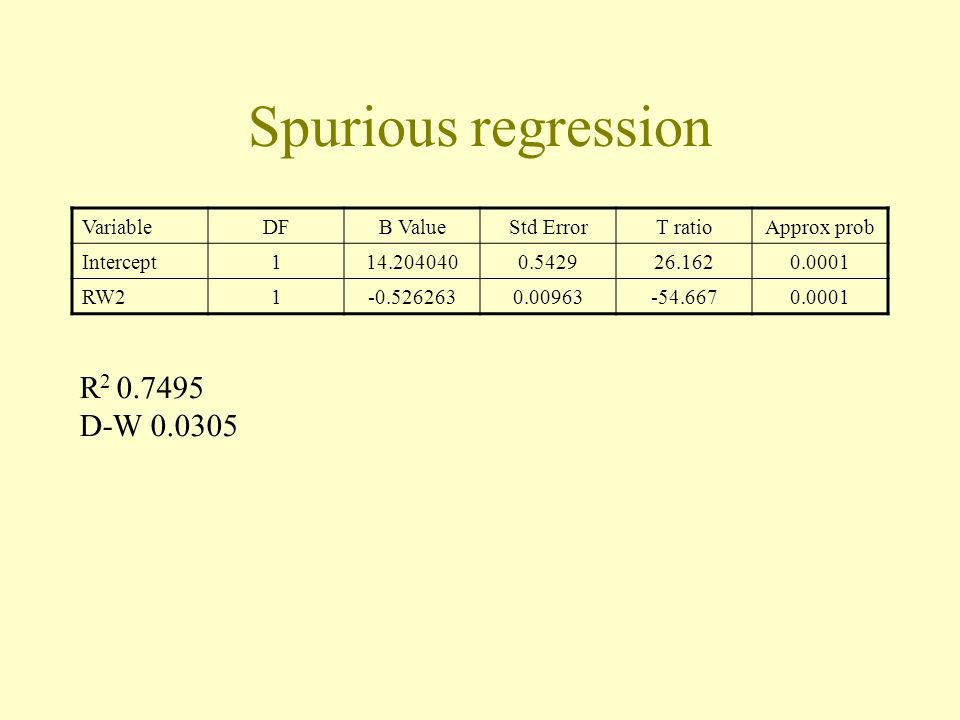 Spurious regression R2 0.7495 D-W 0.0305 Variable DF B Value Std Error
