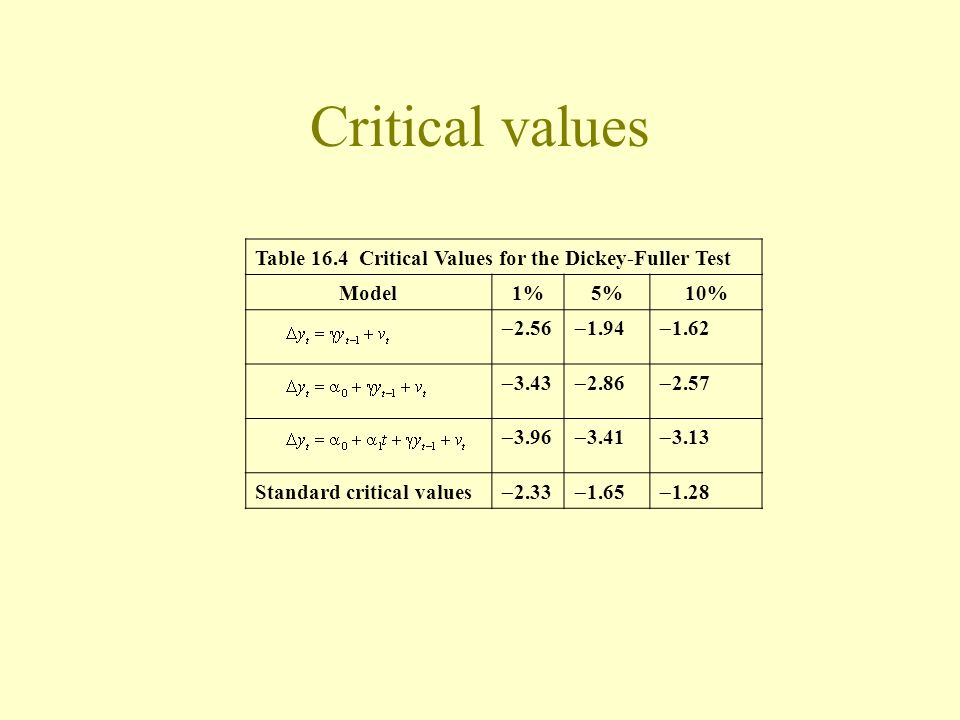 Critical values Table 16.4 Critical Values for the Dickey-Fuller Test