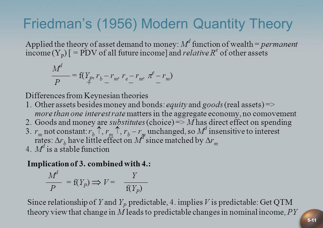 Friedman's (1956) Modern Quantity Theory