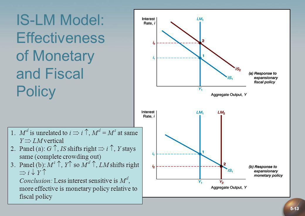 IS-LM Model: Effectiveness of Monetary and Fiscal Policy
